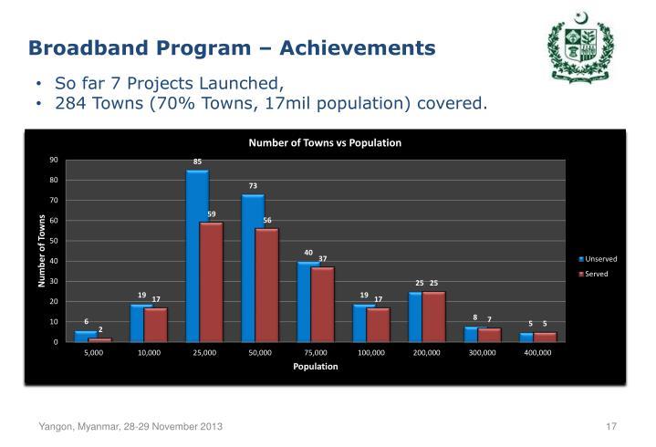 Broadband Program – Achievements