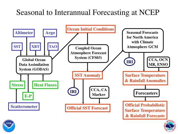 Seasonal to Interannual Forecasting at NCEP