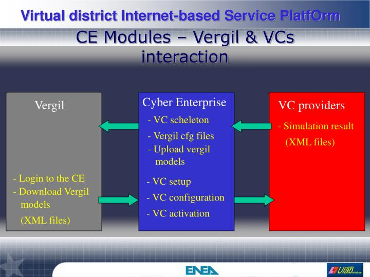 CE Modules – Vergil & VCs interaction