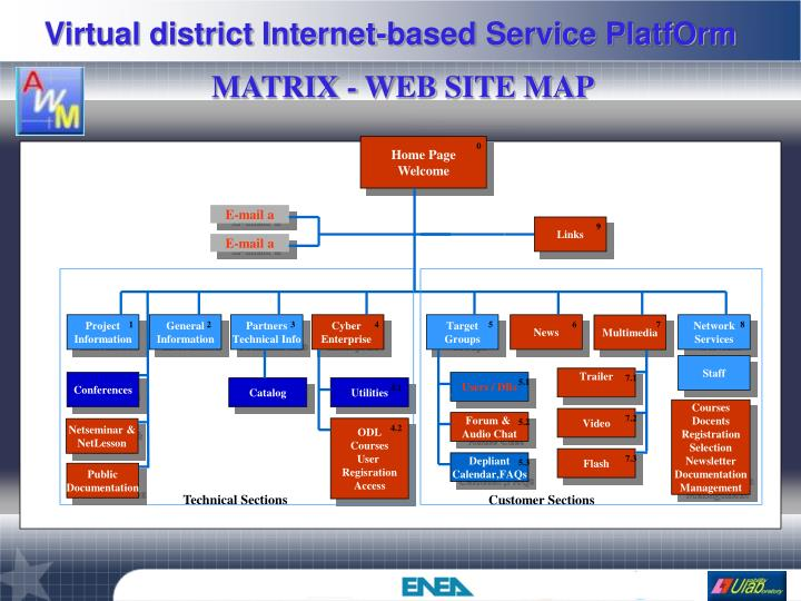 MATRIX - WEB SITE MAP