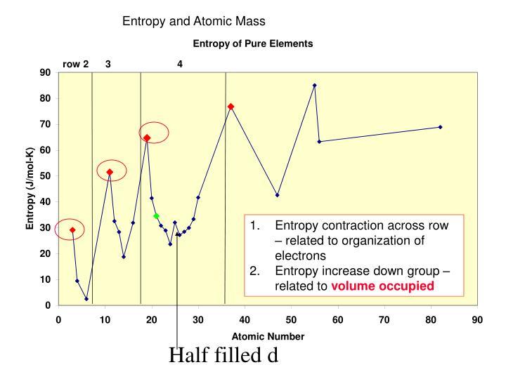Entropy and Atomic Mass