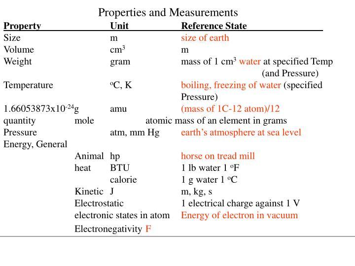 Properties and Measurements