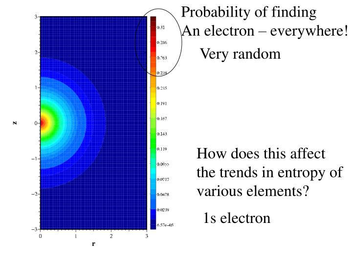 Probability of finding