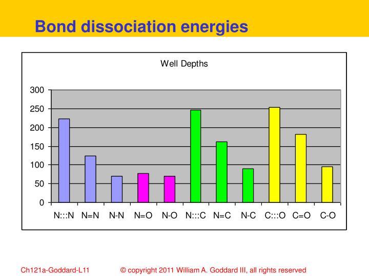 Bond dissociation energies