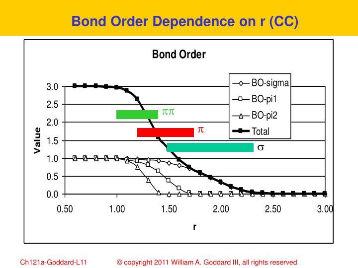 Bond Order Dependence on r (CC)