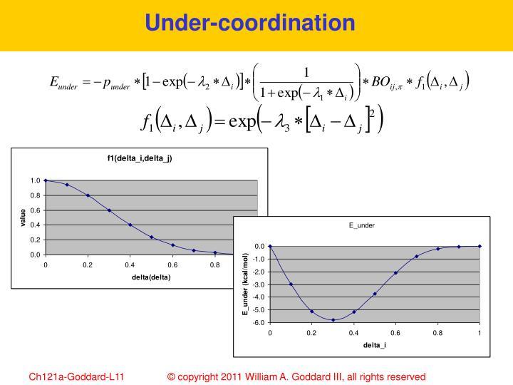 Under-coordination