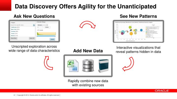 Data Discovery Offers Agility for the Unanticipated
