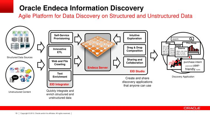 Agile Platform for Data Discovery on Structured and Unstructured Data