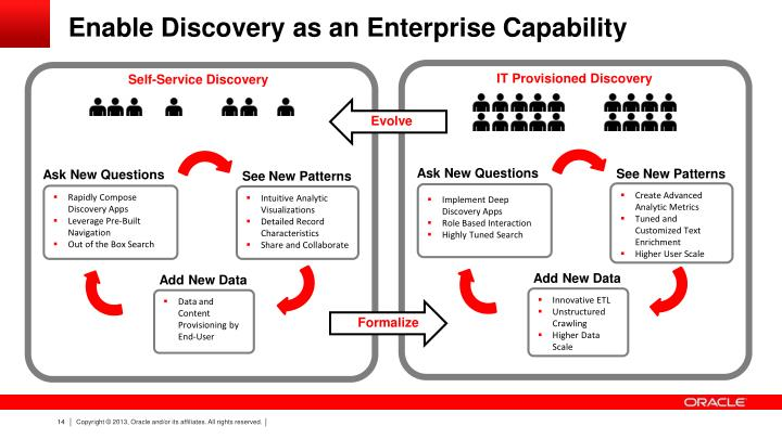 Enable Discovery as an Enterprise Capability