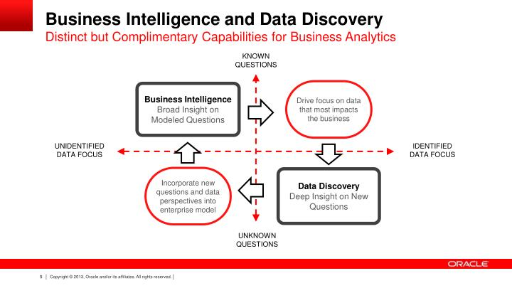 Business Intelligence and Data Discovery