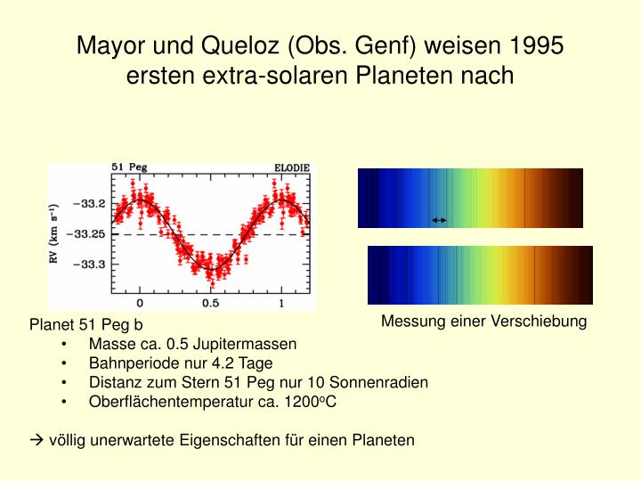 Mayor und Queloz (Obs. Genf) weisen 1995 ersten extra-solaren Planeten nach