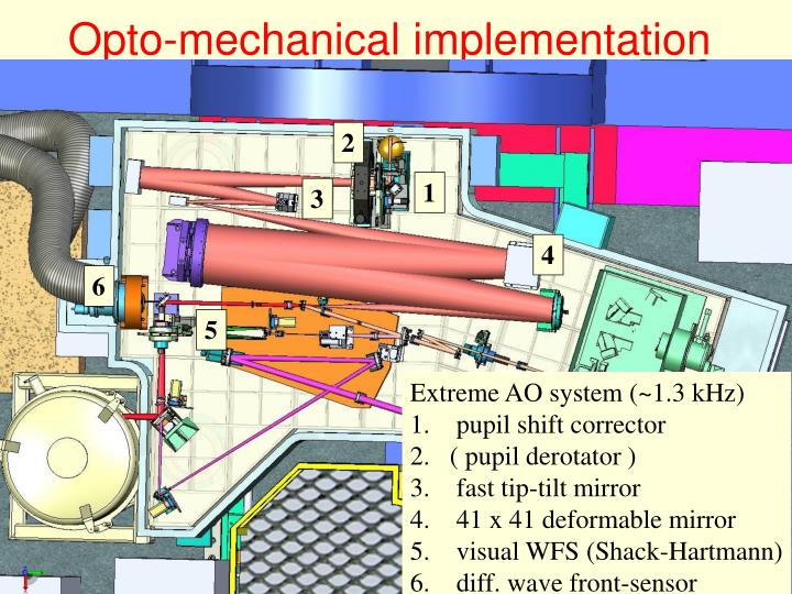 Opto-mechanical implementation