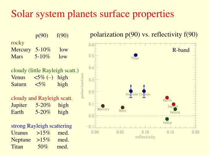 Solar system planets surface properties