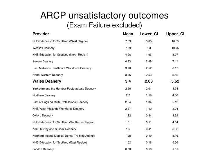 ARCP unsatisfactory outcomes