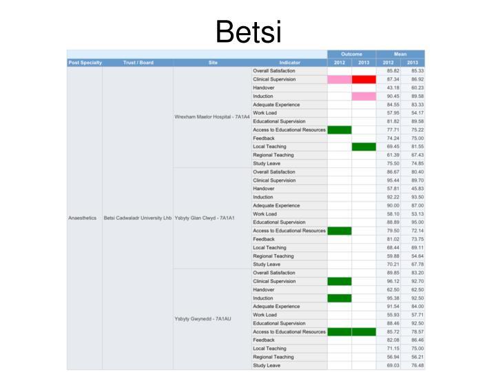 Betsi