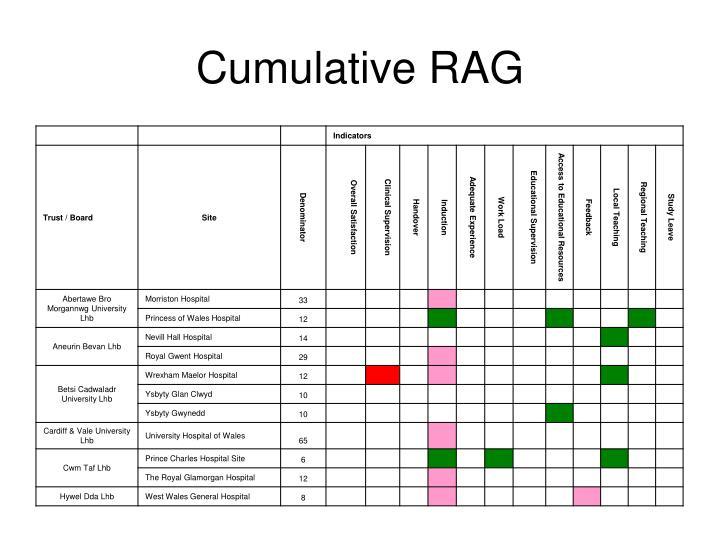 Cumulative RAG