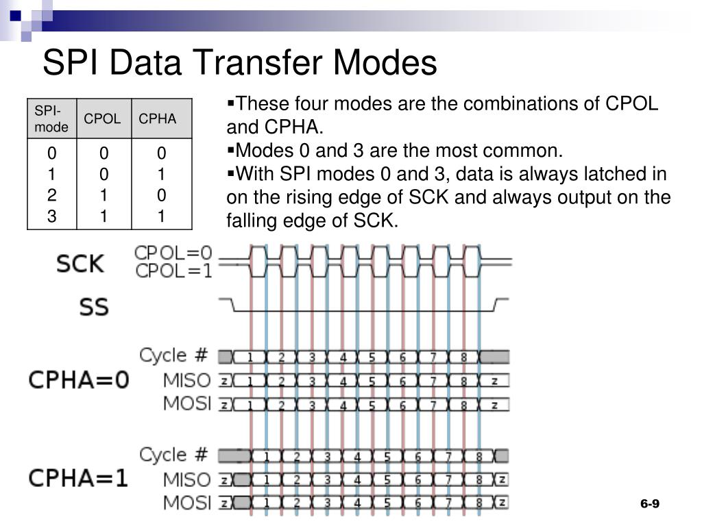 PPT - Serial Peripheral Interface (SPI) Bus PowerPoint