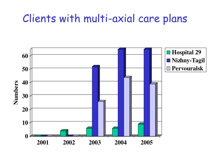 Clients with multi-axial care plans