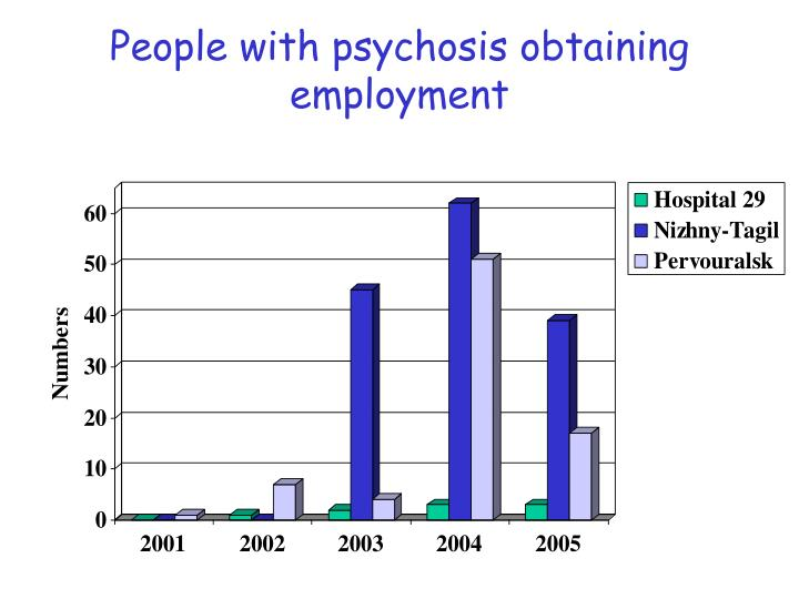 People with psychosis obtaining employment