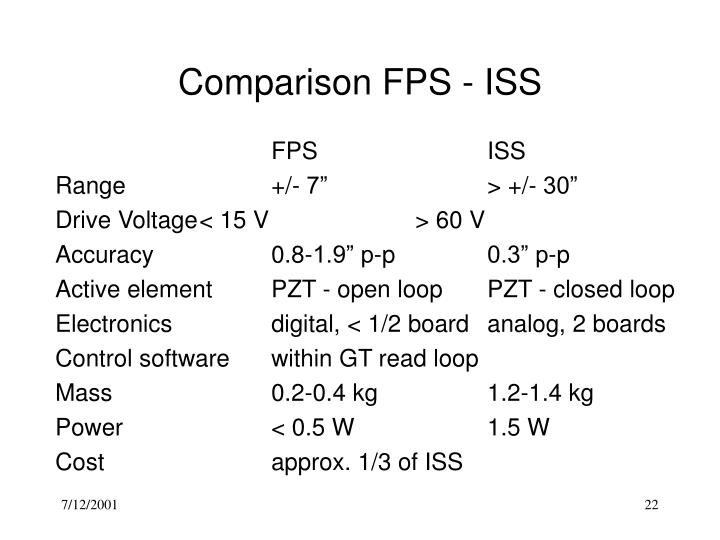 Comparison FPS - ISS