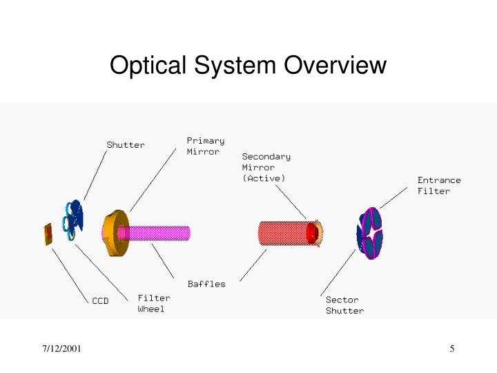 Optical System Overview