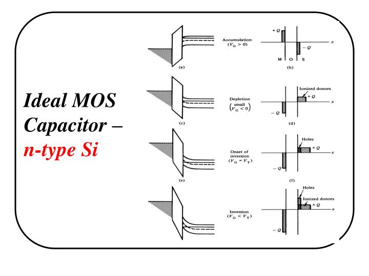 Ideal MOS Capacitor –
