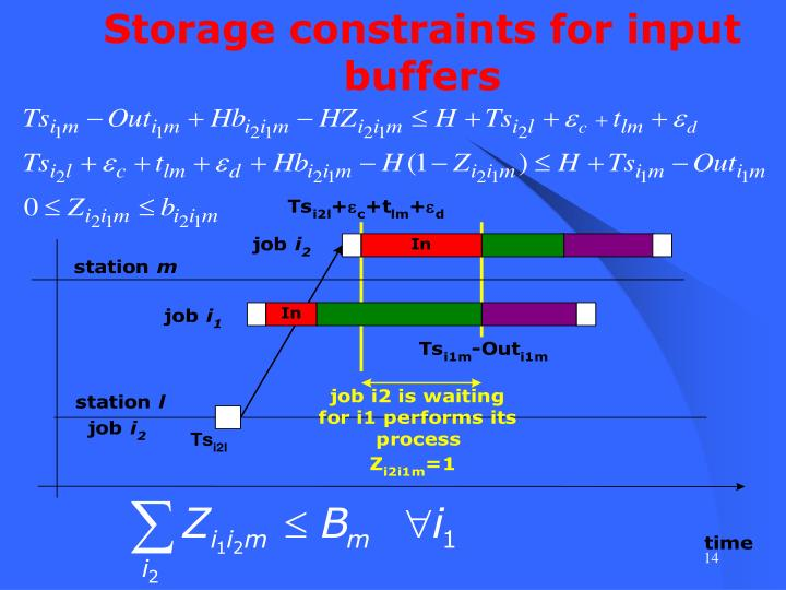 Storage constraints for input buffers
