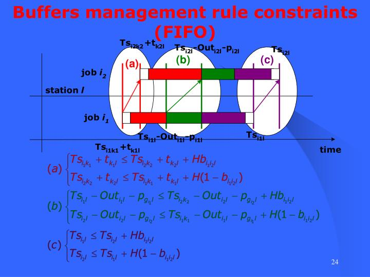 Buffers management rule constraints (FIFO)
