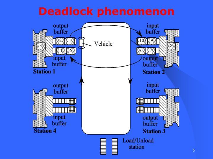Deadlock phenomenon