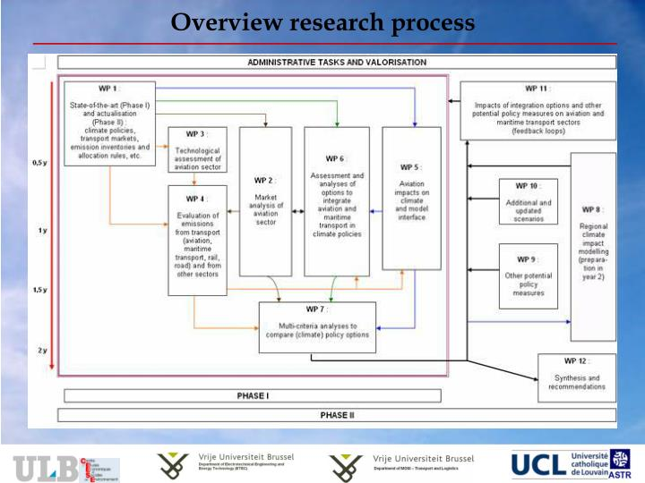 Overview research process
