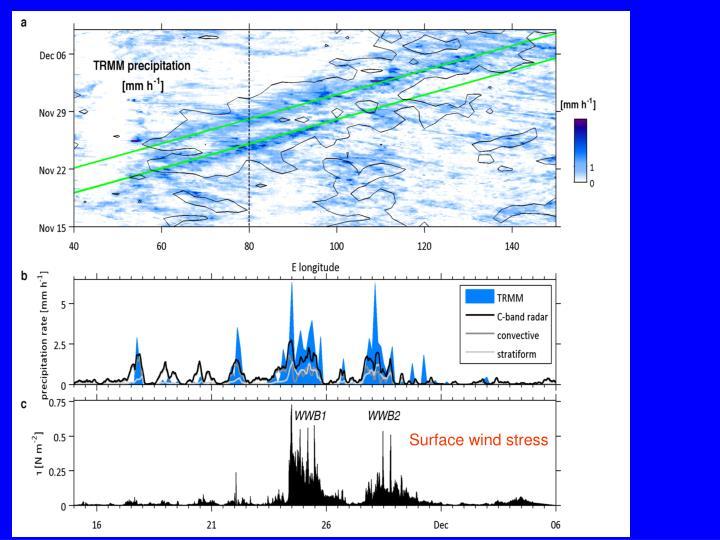 Surface wind stress
