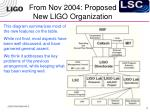 from nov 2004 proposed new ligo organization