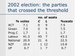 2002 election the parties that crossed the threshold