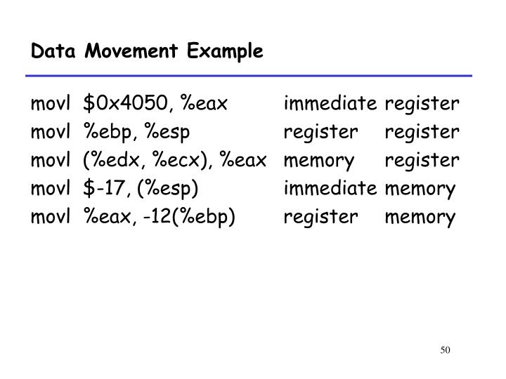 Data Movement Example