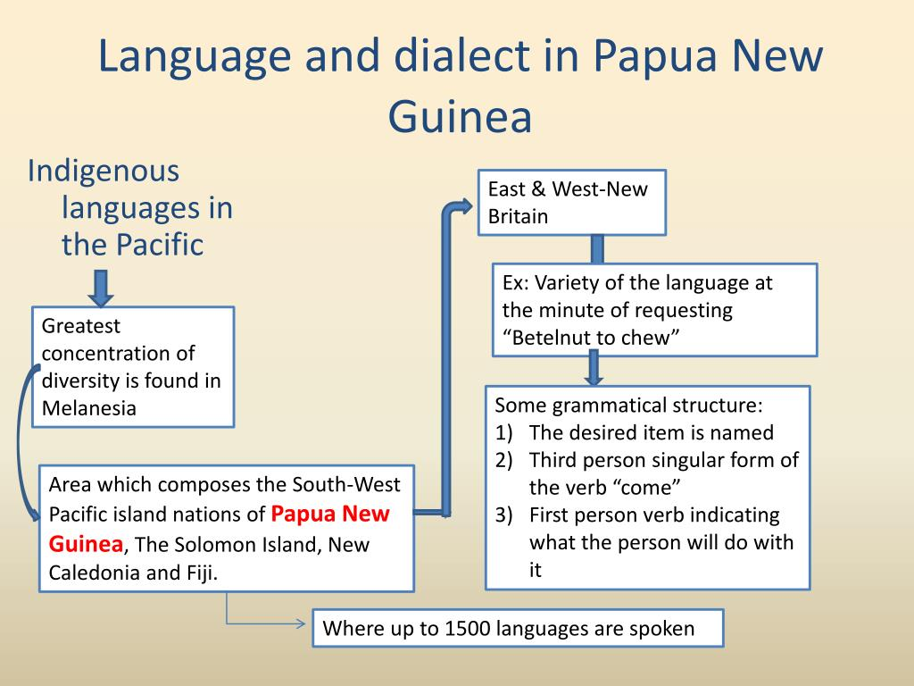 PPT - Language in society/Society in language PowerPoint