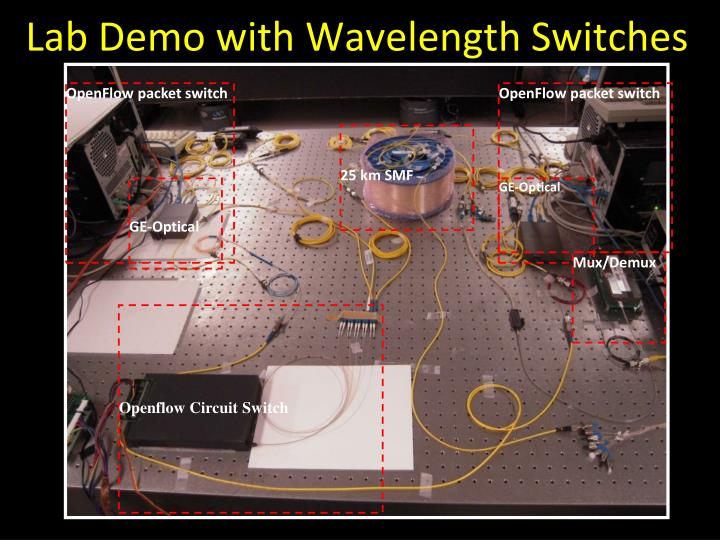 Lab Demo with Wavelength Switches