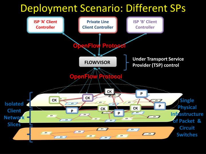Deployment Scenario: Different SPs