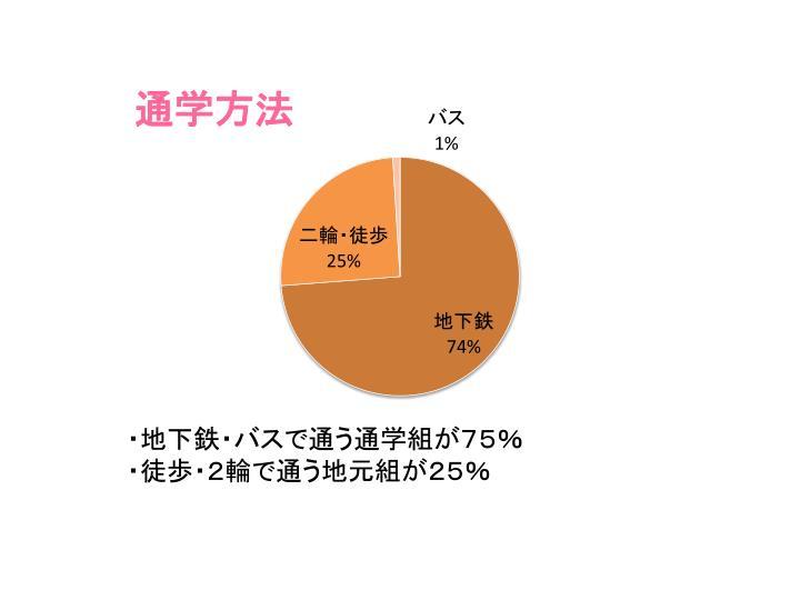 ・地下鉄・バスで通う通学組が75%