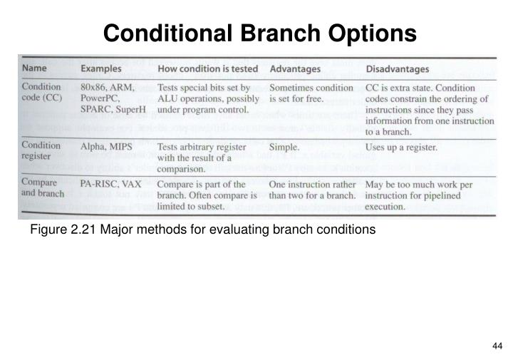 Conditional Branch Options
