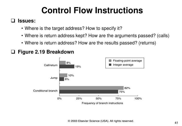Control Flow Instructions