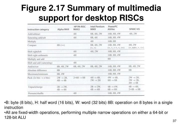 Figure 2.17 Summary of multimedia support for desktop RISCs