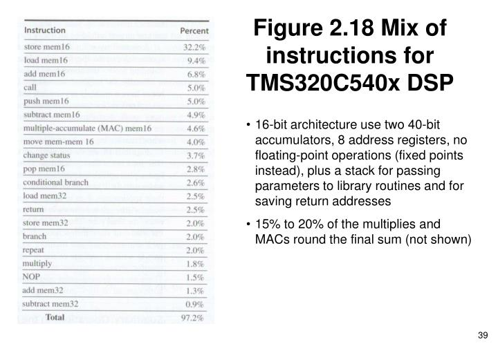 Figure 2.18 Mix of instructions for TMS320C540x DSP