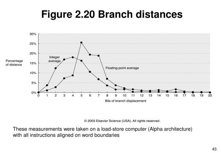 Figure 2.20 Branch distances