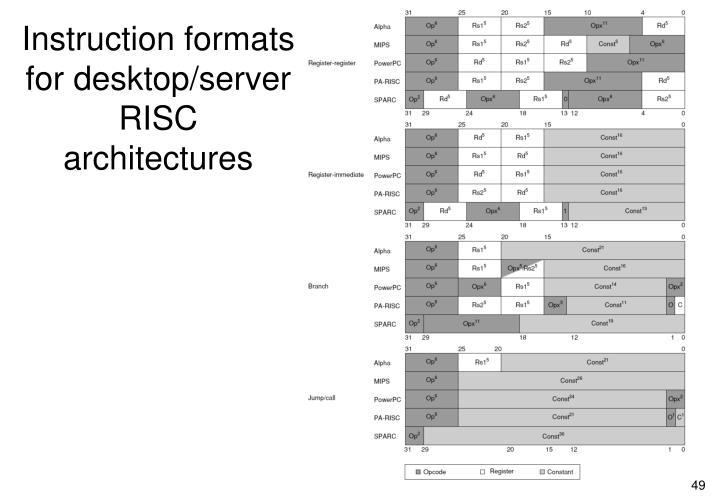 Instruction formats for desktop/server RISC architectures