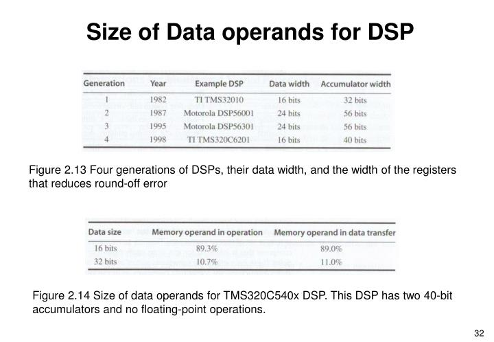 Size of Data operands for DSP
