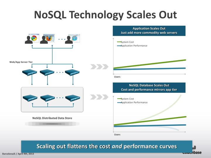 NoSQL Database Scales Out