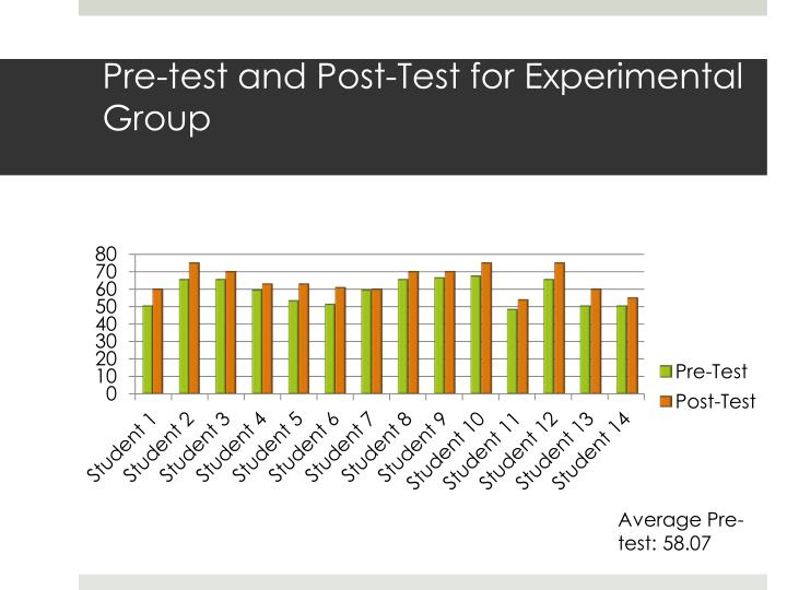 Pre-test and Post-Test for Experimental Group
