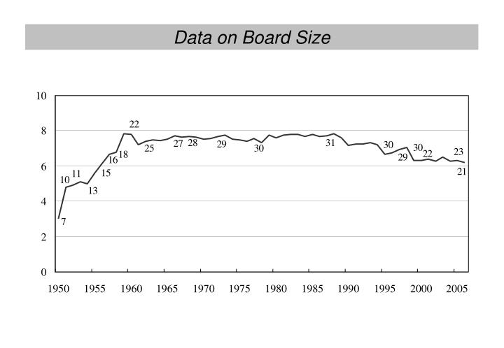 Data on Board Size