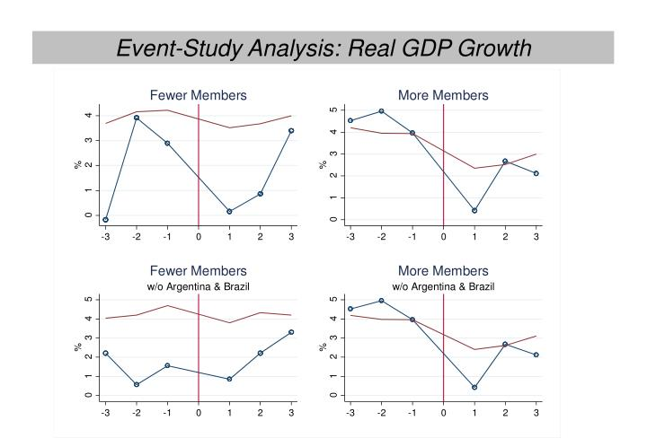 Event-Study Analysis: Real GDP Growth