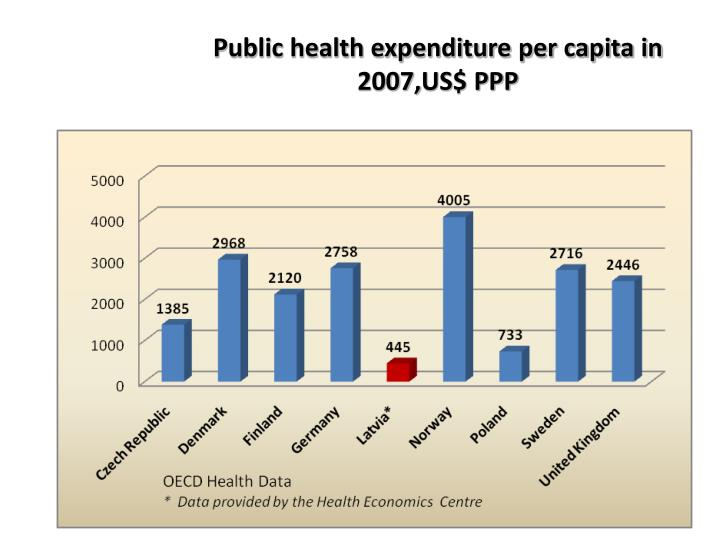 public health expenditure and health Health expenditures indicator this indicator measures general government health expenditure d and pritchett, l 1999 the impact of public spending on health.
